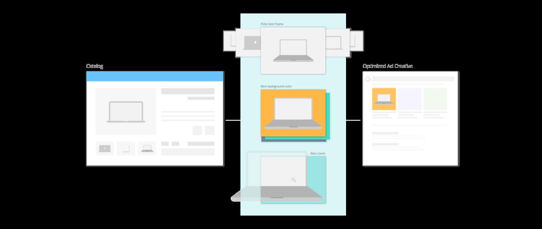 Sokrati Product Ads Image Optimization Ecommerce