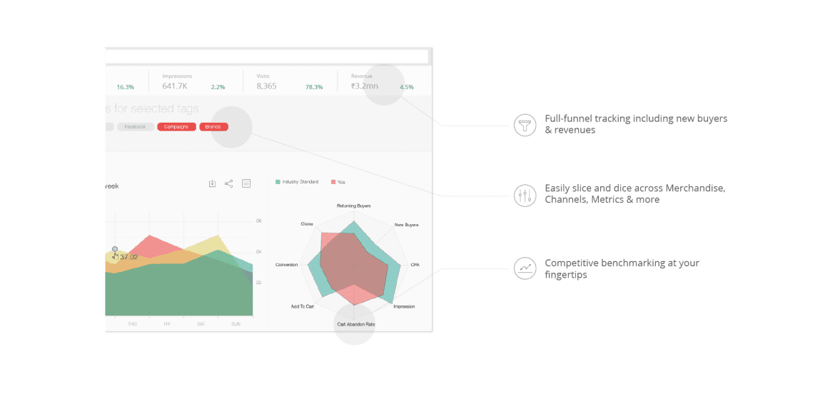 Sokrati Ecommerce Intuitive Analytics