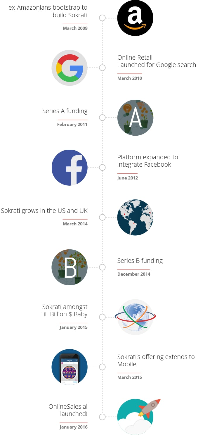 About OnlineSales.ai Timeline entering paid search and social Advertising