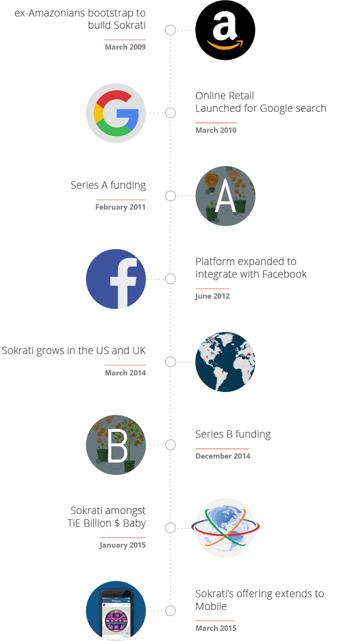 About Sokrati Timeline entering paid search and social Advertising